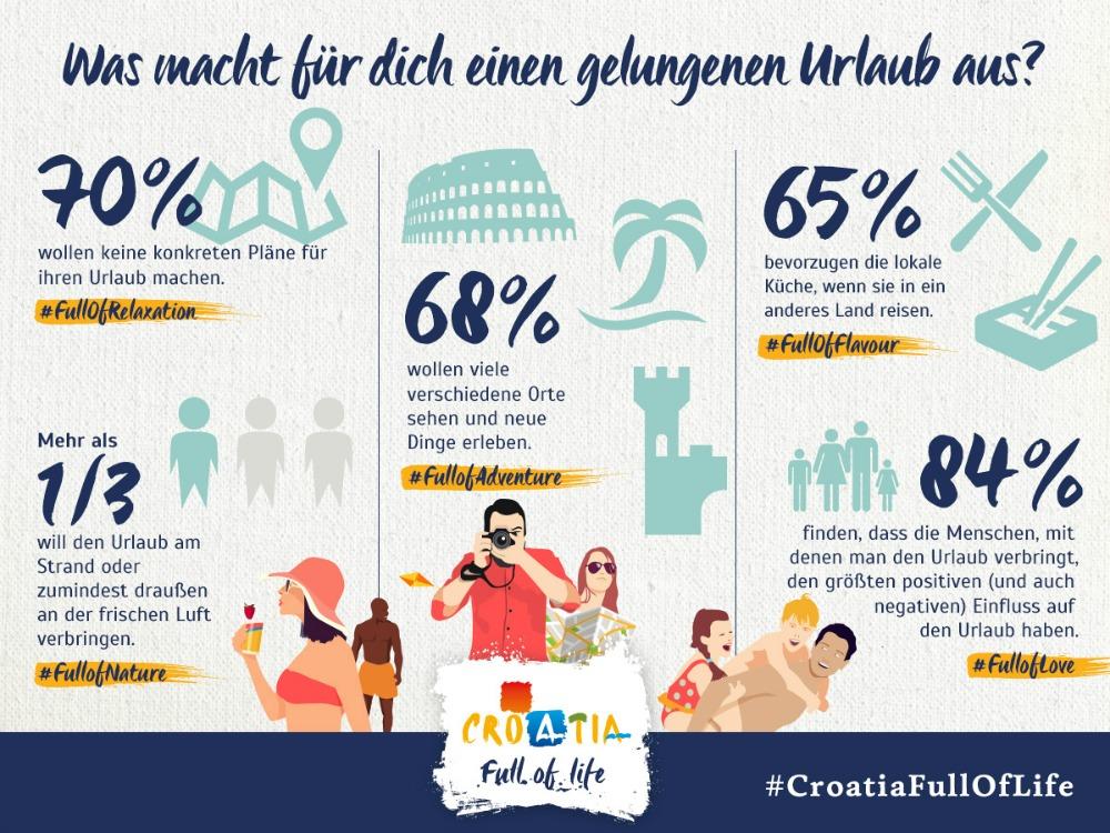 Infografik Urlaub