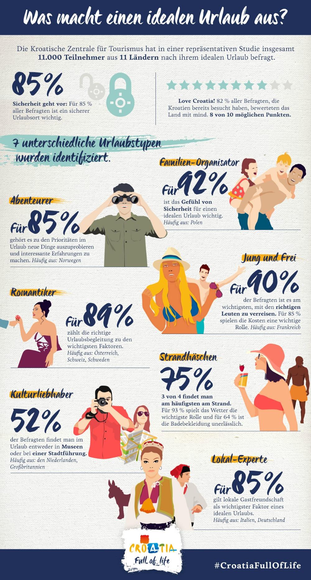 Infografik idealer Urlaub